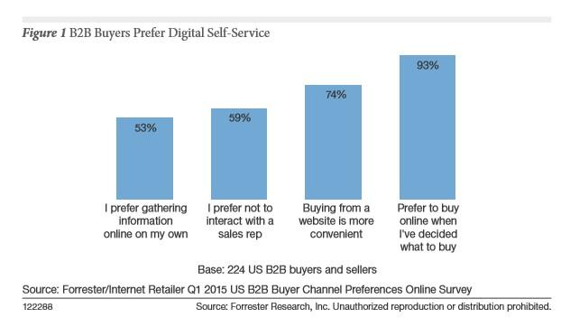 b2b-forrester-chart