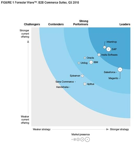 ecommerce_software_leaders_Forrester