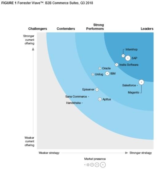 ecommerce_software_leaders_Forrester